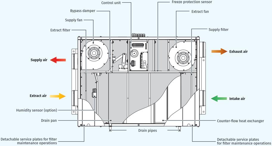Heat recovery air handling units KOMFORT EC DB   BLAUBERG