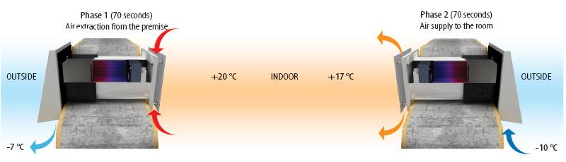 vento năng lượng mặt trời v60 pro làm việc trong mùa đông
