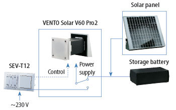 vento solar v60 pro2 day time work