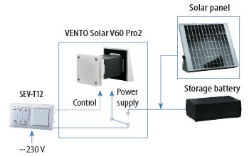 vento solar v60 pro2 night time work