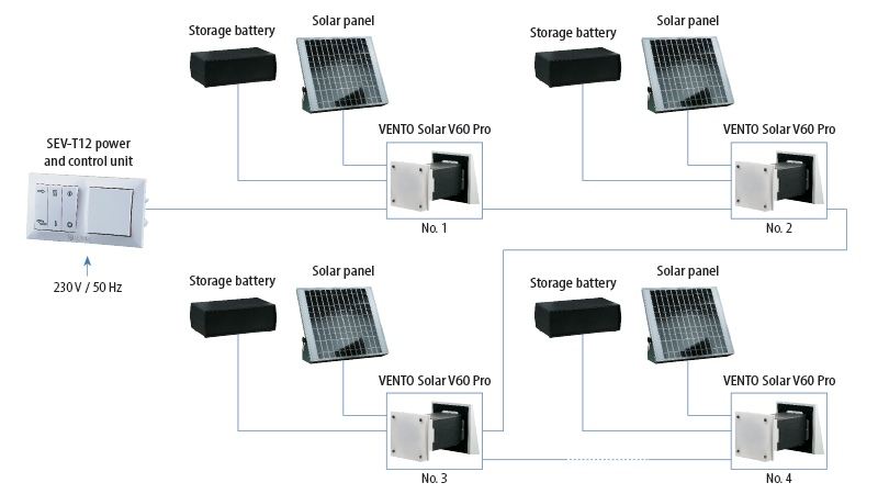 vento solar v60 pro2 several units connection