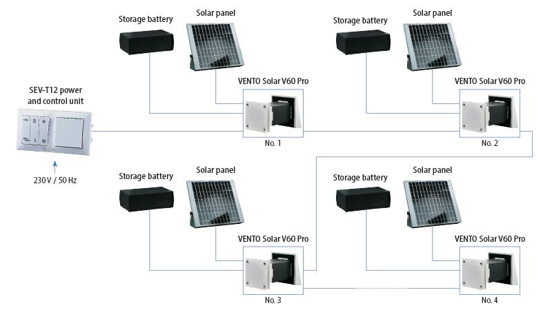 vento năng lượng mặt trời v60 pro2 một số đơn vị kết nối